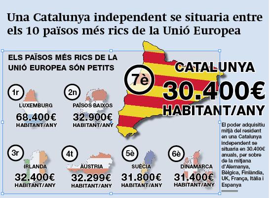 Comparativa econòmica Catalunya