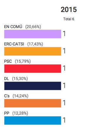 Resultats a Tarragona